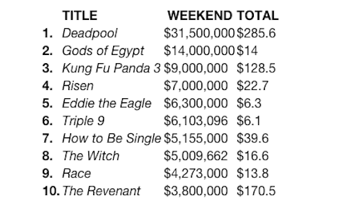 Box Office Gods of Egypt Flops Deadpool Dominates Collider 1