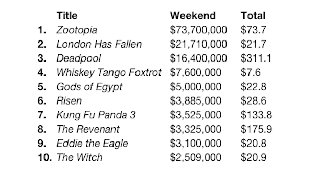 Zootopia Grabs New Box Office Records Collider