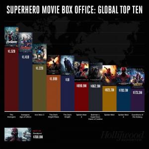 via-SuperheroBoxOffice.jpg